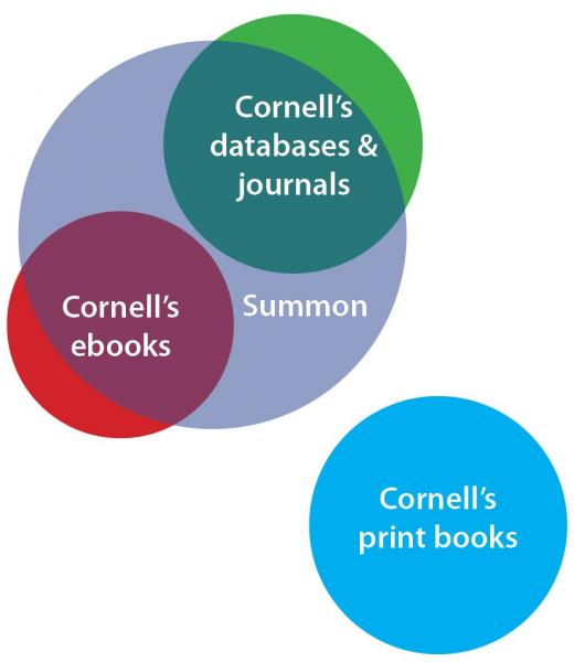 Diagram of Cornell collections included in Summon